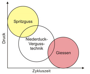 Niederdruck-vergiesstechnik-advanced-automation-gmbh
